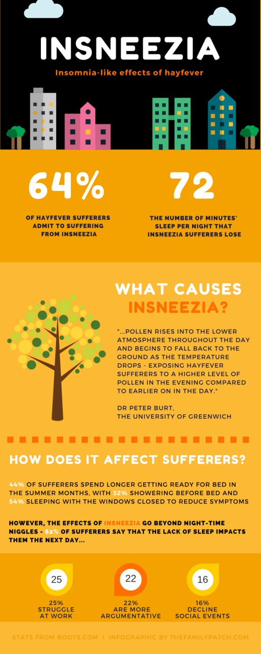 Insneezia - insomnia like effects of hayfever infographic